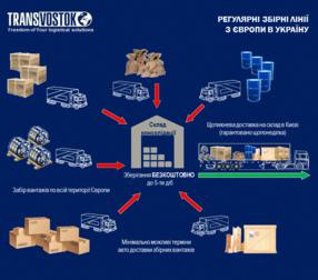 Консолідовані вантажі з Європи